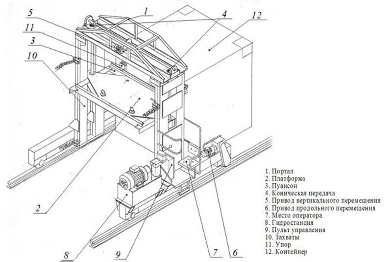 Установка для правки торцовых стен и дверей контейнеров