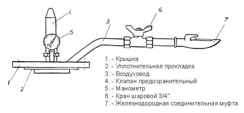 Приспособление для  проверки плотности котлов цистерн