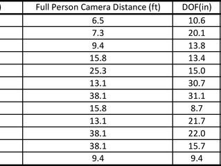 DOF comparisons for Canon Portrait lenses (+1 Sigma)