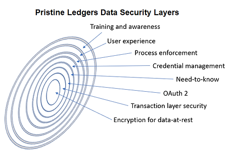 PL data security layers.png