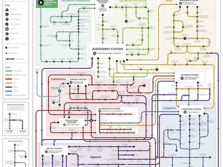 IRS Roadmap