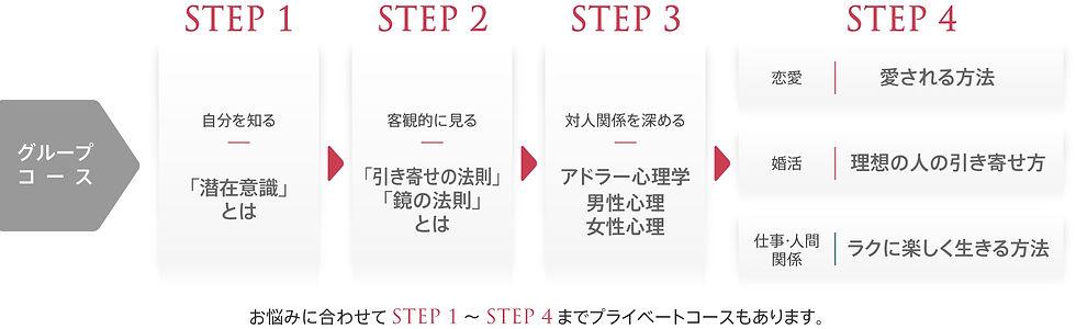 program step chart