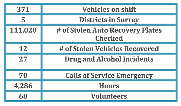 Surrey Community Safety Watch Stats