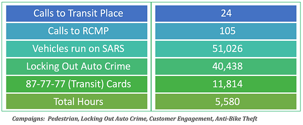 surrey transit watch program stats