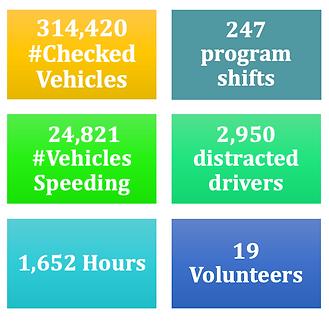 Surrey Traffic Safety 2019 Stats
