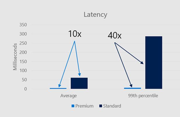 Figure 1 - Latency comparison of Premium and Standard Blob Storage