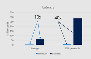 Figure 1 - Latency comparison of Premium and Standard Blob Storage