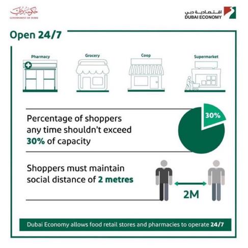 Dubai Economy allows food retail stores and pharmacies to operate 24/7.