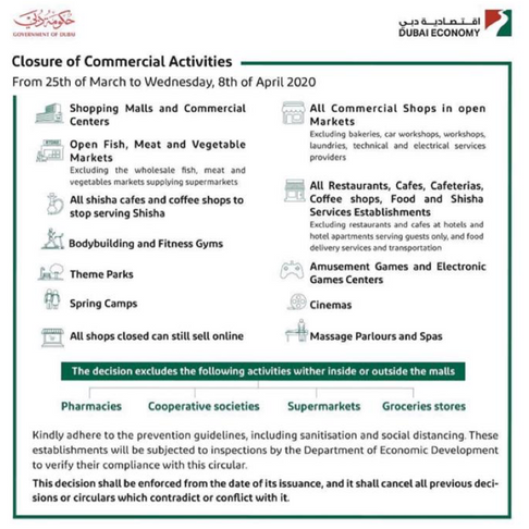 Closure of Commercial Activities.