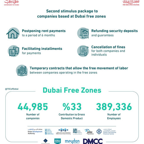 Second stimulus package to companies based in Dubai free zones.