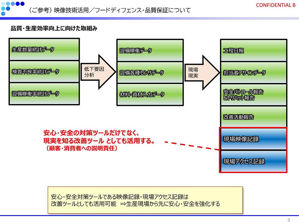 食品工場提案資料/フードディフェンス・品質保証(ご参考資料)-03.jpg