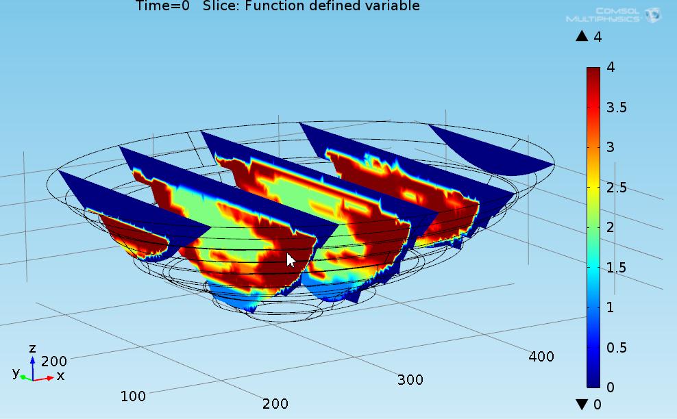 FEM Model of Pit