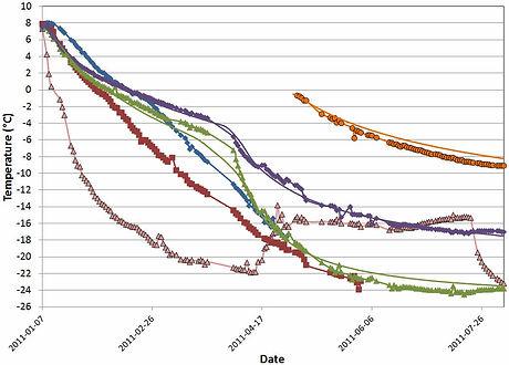 Temperature trends.jpg