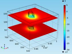 3D Model Results