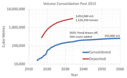 Tailings Consolidation