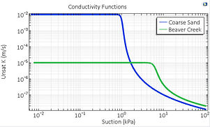 Unsaturated Conductivity Functions
