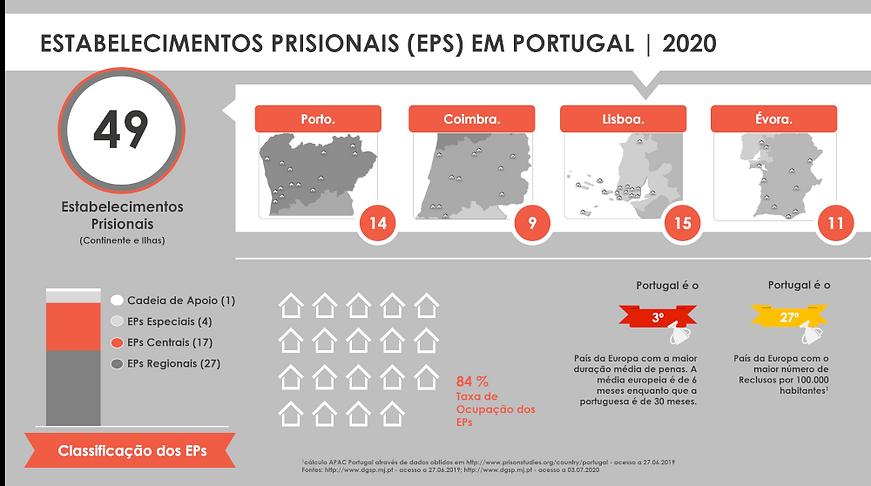 EPs em Portugal 2020 SITE.png