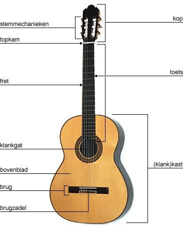 akoestische gitaar onderdelen