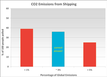 CO2 Emissions from Shipping.png