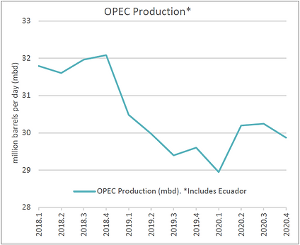 OPEC Production.png