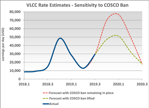 VLCC Rate Estimates.png