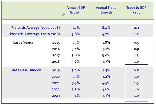 ratio of trade to GDP.png
