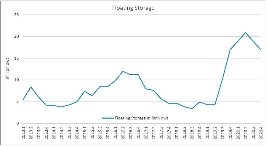 Floating Storage.png