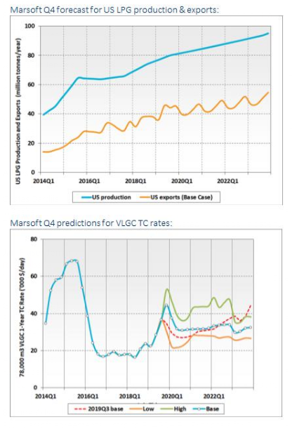 VLGC Rates.png