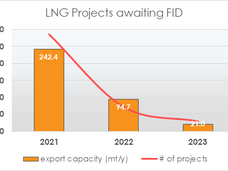 PROSPECTS FOR LNG GROWTH