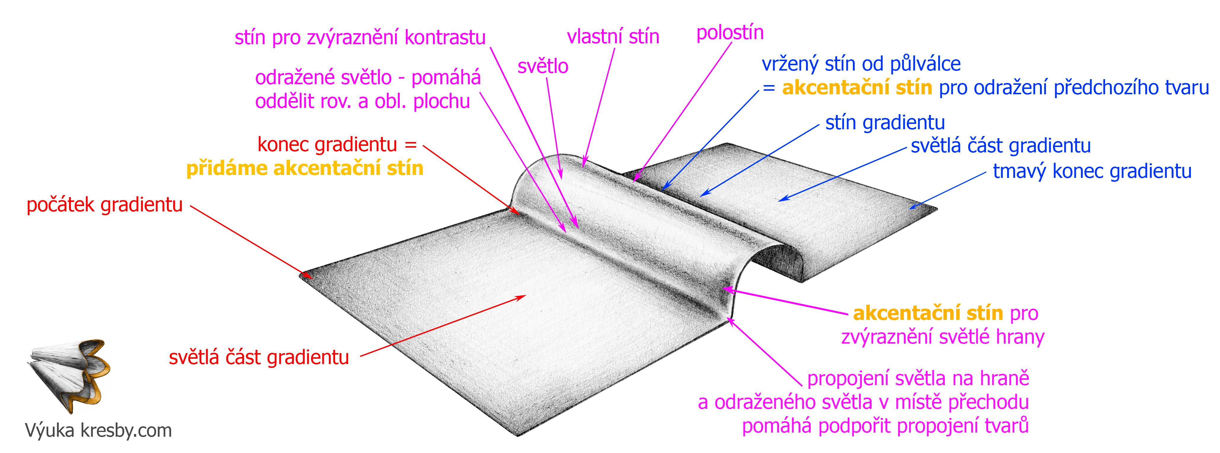 Jak Na Pokrocile Stinovani Vyuka Kresby Kurz Kresleni Praha