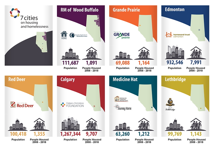 7 Cities Housing Number Graphic.png