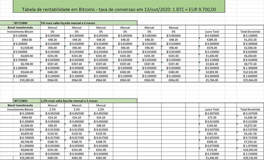 Tabela de rendimentos BTC website.png