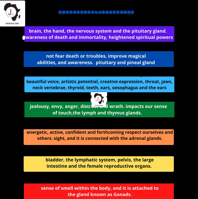 JeJe's Beading chakra chart.png