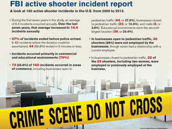 Active Shooter Programs Growing
