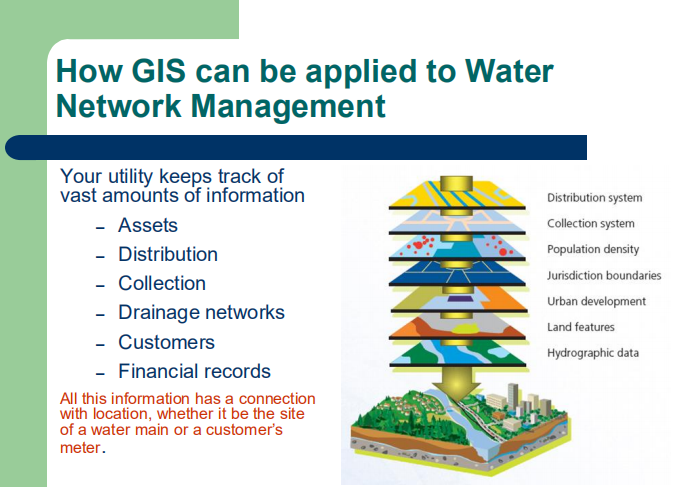 GIS in water management