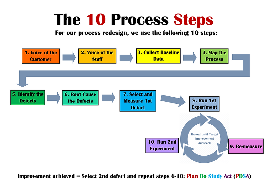 Process steps.png