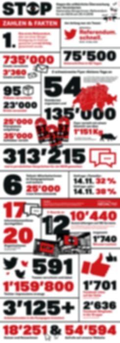 Übersicht über die wichtigsten Zahlen und Fakten in einer Grafik dargestellt.
