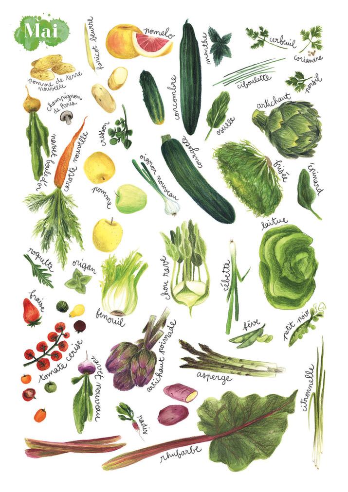 Fruits et légumes de saison, Avril