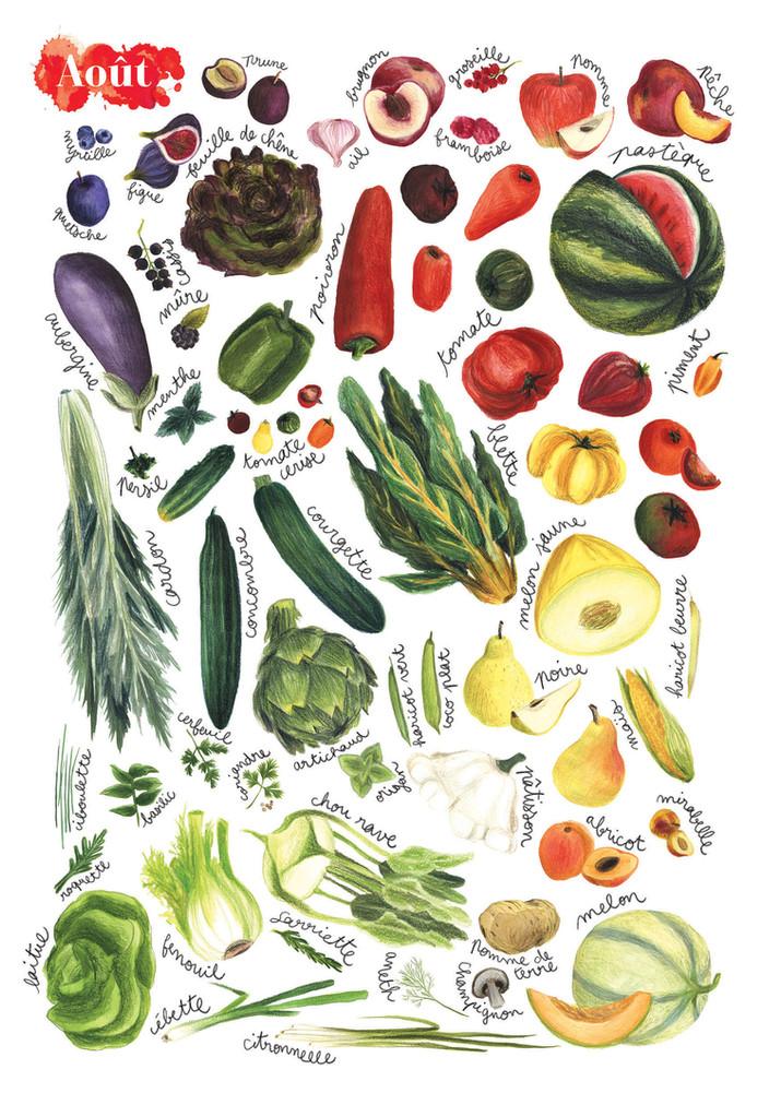 Fruits et légumes de saison, Juillet