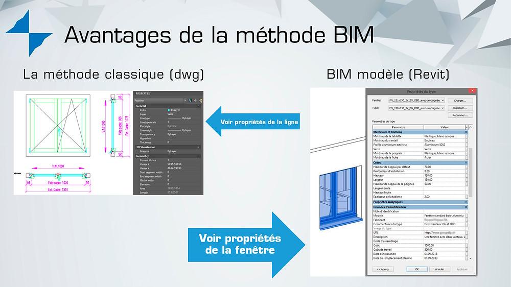 Avantage de la méthode BIM pour les BIM objets fenêtre