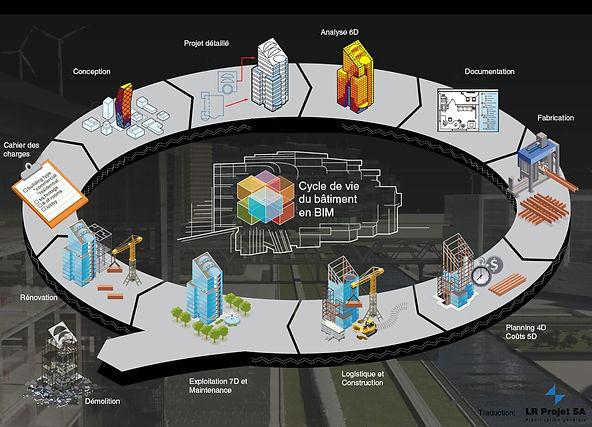 Cycle de vie du bâtiment