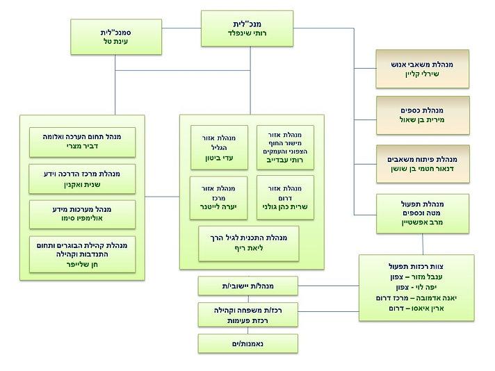 מבנה ארגוני תשפ עדכון.jpg
