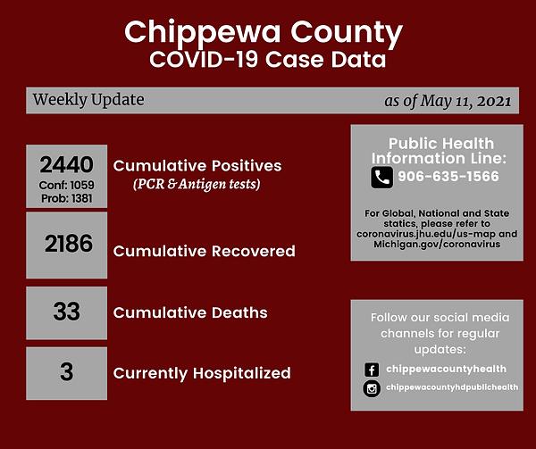 Chippewa County COVID-19 Case Date 20210