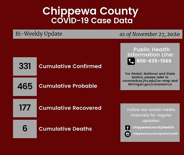 Chippewa County COVID-19 Case Date (82).