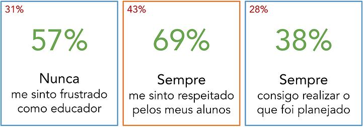 Resultados % (Castro)