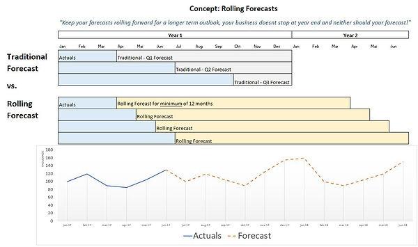 Rolling Forecast.jpg