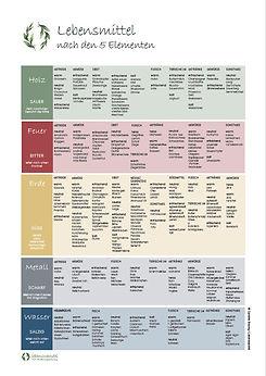 Lebensmittelliste.jpg