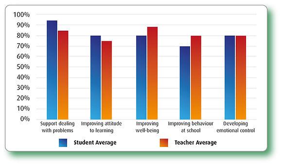 Unlimited statistics graph