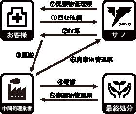 医療廃棄物_流れ2.png