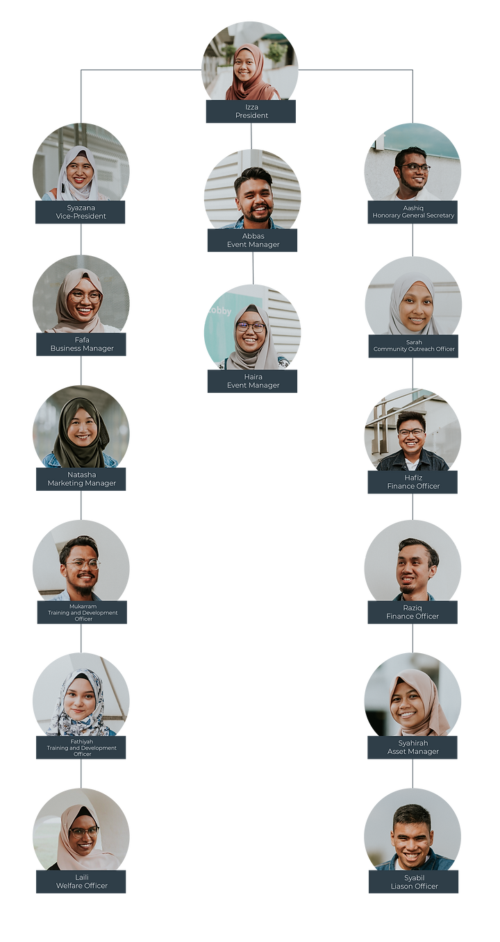 33rd exco family tree.png